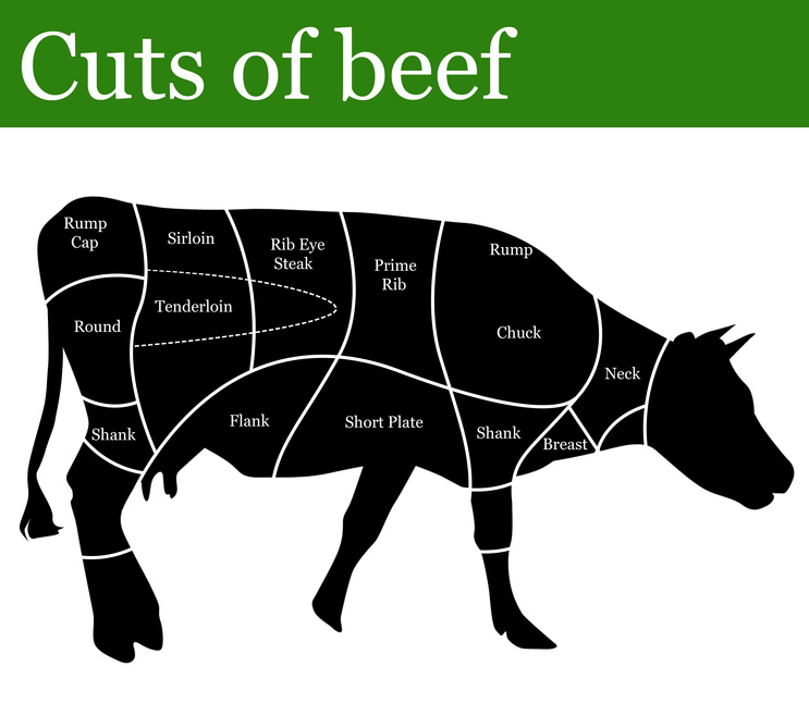 Cuts of beef. Foto: Balint Radu - Fotolia.com