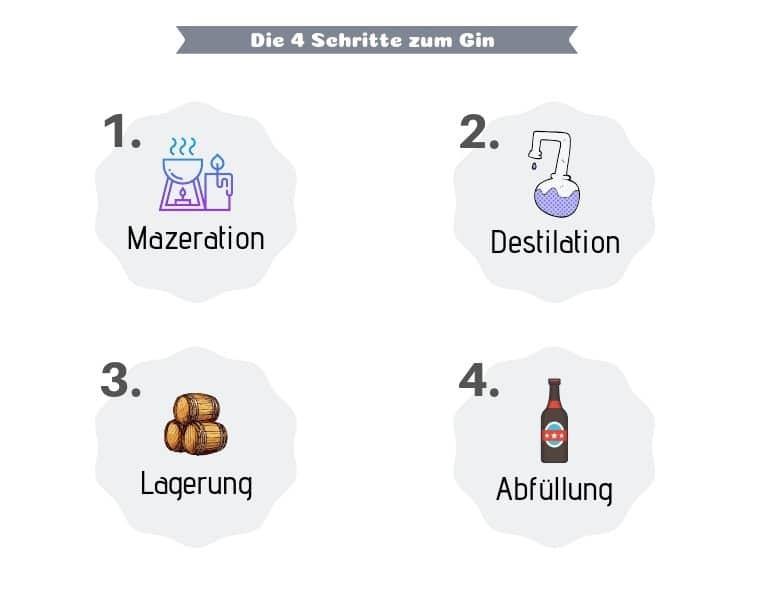 Die 4 Schritte zum Gin